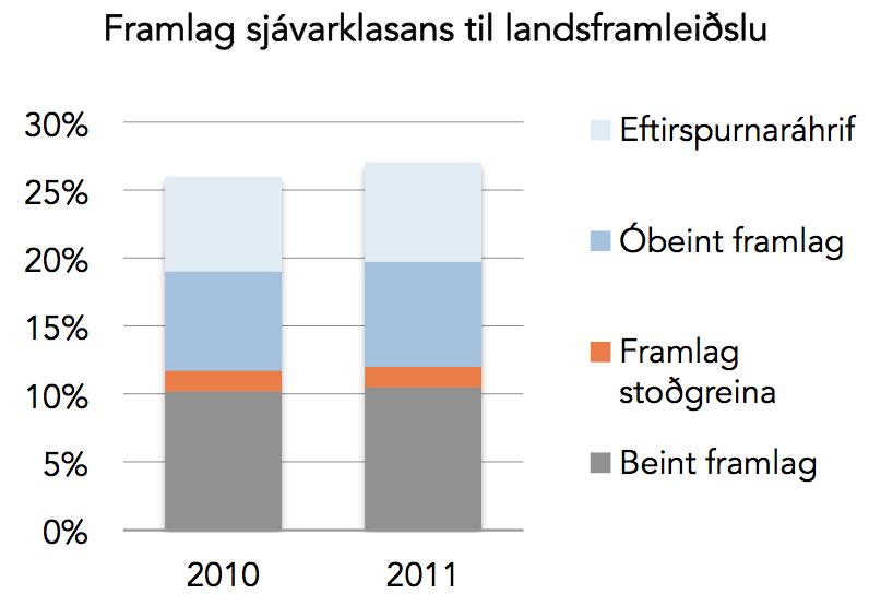 Heildarframlag sjávarklasans á Íslandi til landsframleiðslu úr 26% í 27,1% milli 2010 og 2011