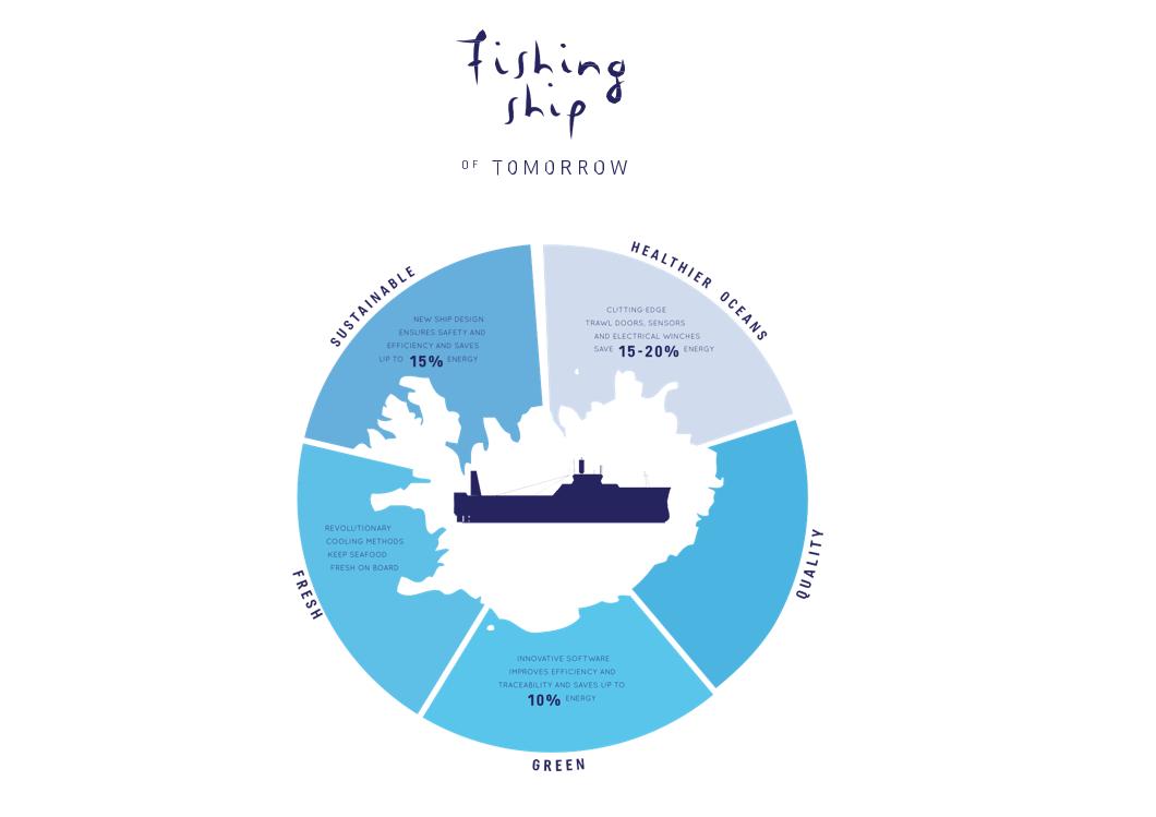 Iceland Fish & Ships